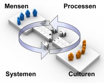 Mensen, culturen, processen en systemen